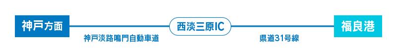 神田方面 西淡三原IC 福良港